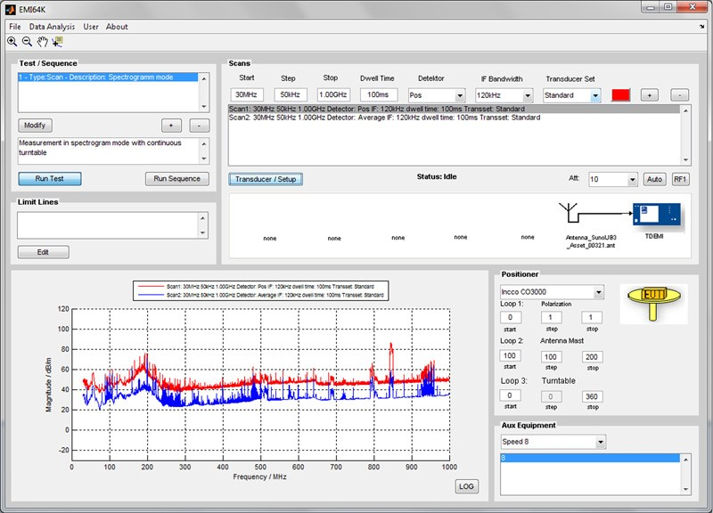 Automated Emissions Measurements