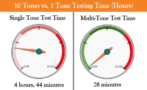 Multi-tone Testing System