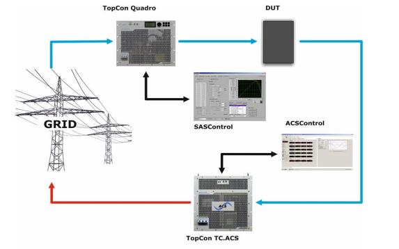 Regatron Advanced testing according to EMC standards with REGATRON's series TC.ACS